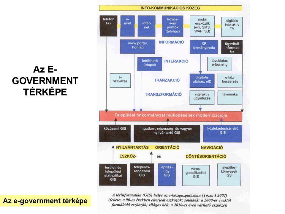 Az E-GOVERNMENT TÉRKÉPE