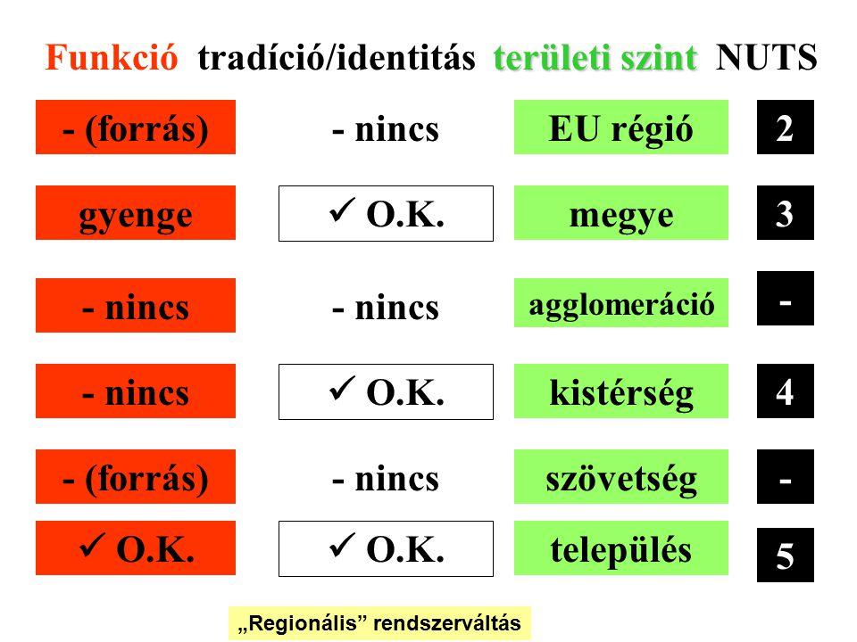 Funkció tradíció/identitás területi szint NUTS