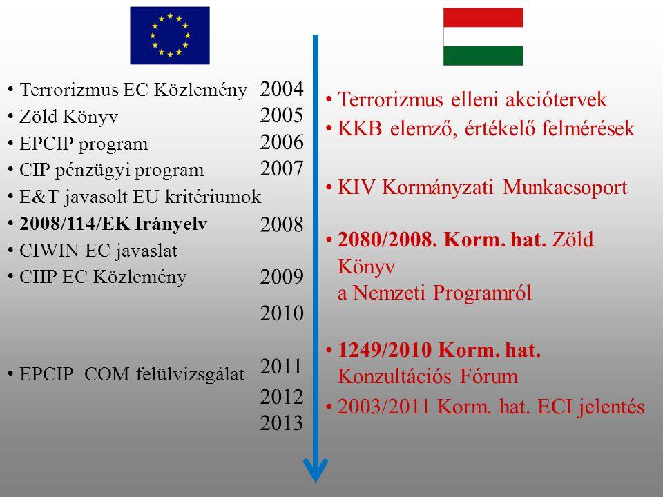 Terrorizmus elleni akciótervek KKB elemző, értékelő felmérések
