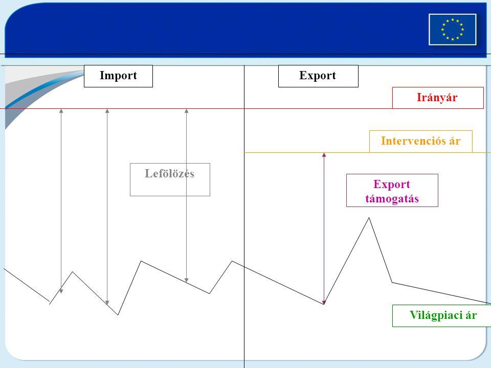 Világpiaci ár Irányár Import Export Lefölözés Export támogatás Intervenciós ár