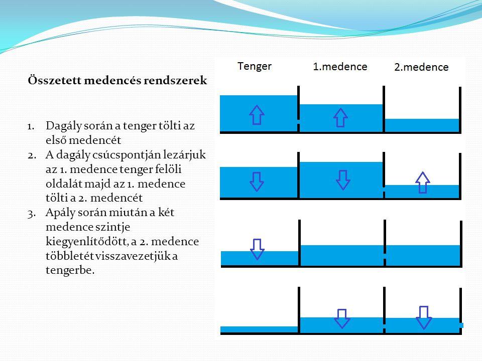 Összetett medencés rendszerek
