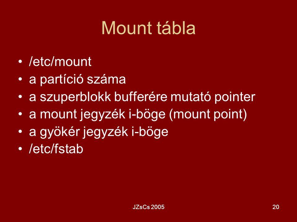 Mount tábla /etc/mount a partíció száma