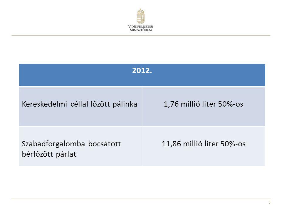 Kereskedelmi céllal főzött pálinka 1,76 millió liter 50%-os