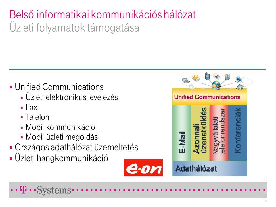 Belső informatikai kommunikációs hálózat Üzleti folyamatok támogatása