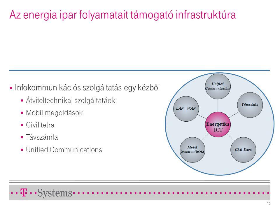Az energia ipar folyamatait támogató infrastruktúra