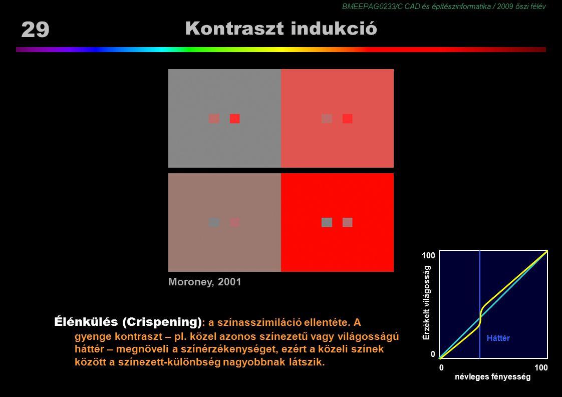 Kontraszt indukció http://www.hpl.hp.co.uk/personal/Nathan_Moroney/index.html. 100. Moroney, 2001.