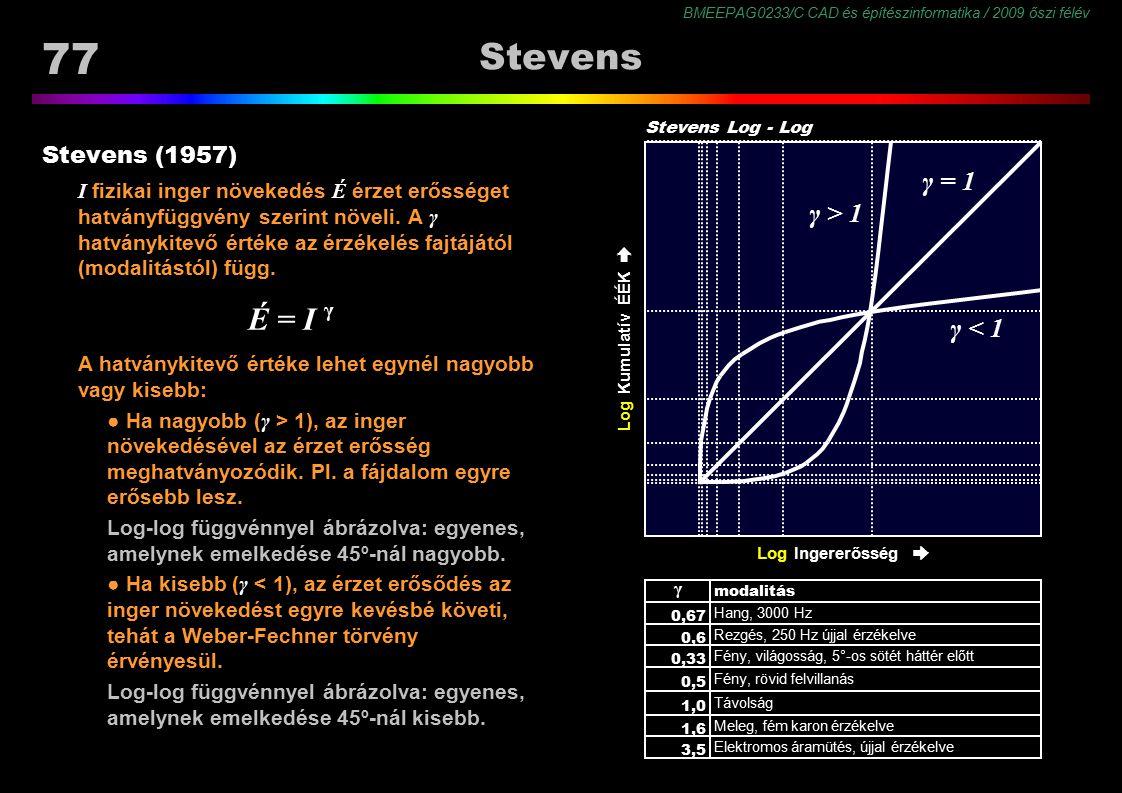 Stevens É = I γ γ = 1 γ > 1 γ < 1 γ Stevens (1957)