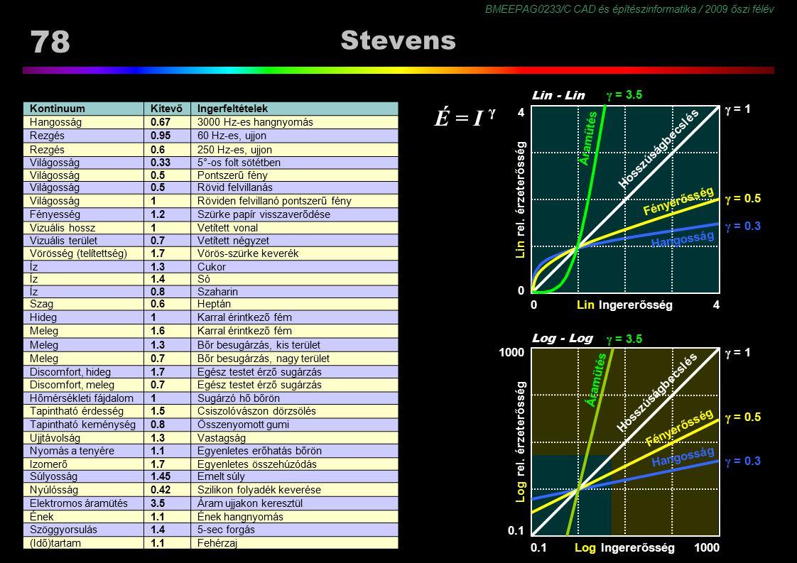 Stevens É = I γ γ = 3.5 Lin - Lin 4 γ = 1 Áramütés Hosszúságbecslés