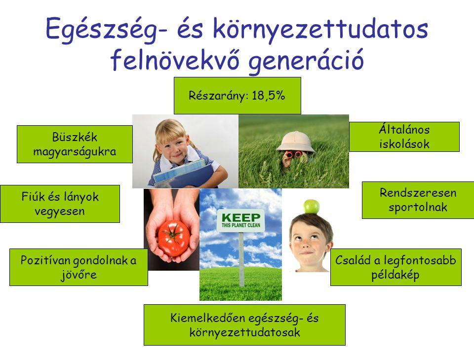 Egészség- és környezettudatos felnövekvő generáció