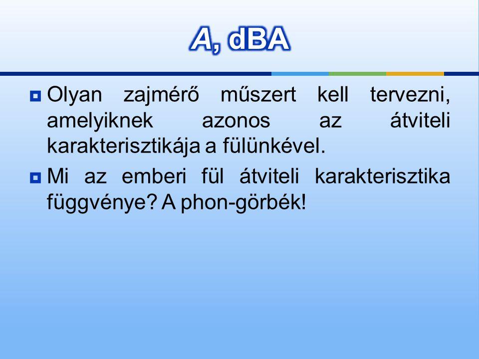 A, dBA Olyan zajmérő műszert kell tervezni, amelyiknek azonos az átviteli karakterisztikája a fülünkével.
