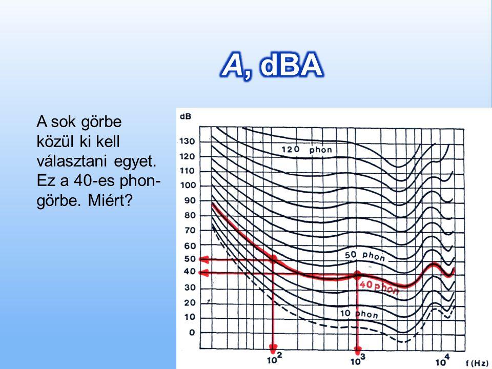 A, dBA A sok görbe közül ki kell választani egyet. Ez a 40-es phon-görbe. Miért