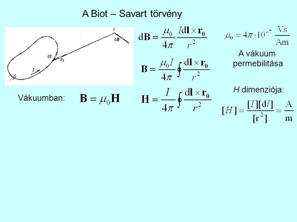 A Biot – Savart törvény A vákuum permebilitása H dimenziója: