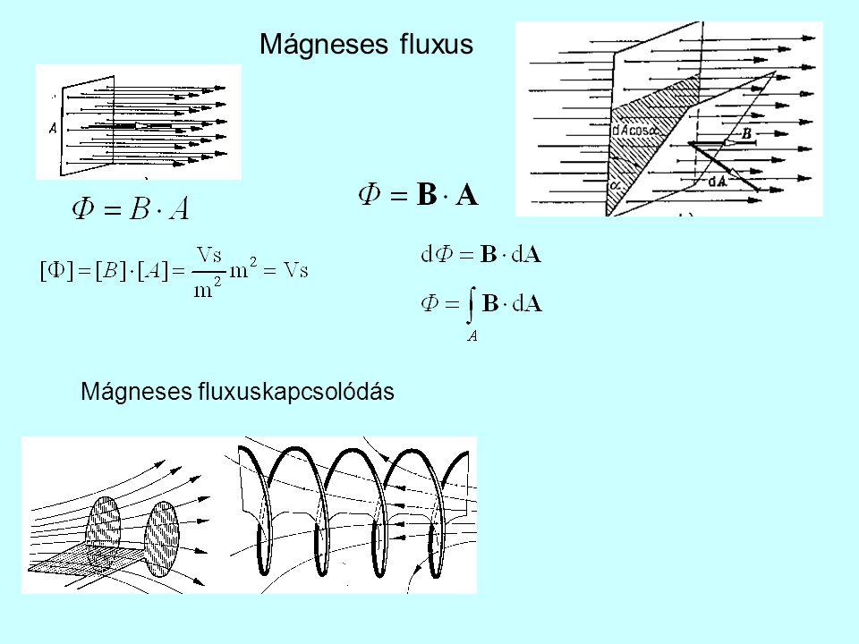 Mágneses fluxus Mágneses fluxuskapcsolódás
