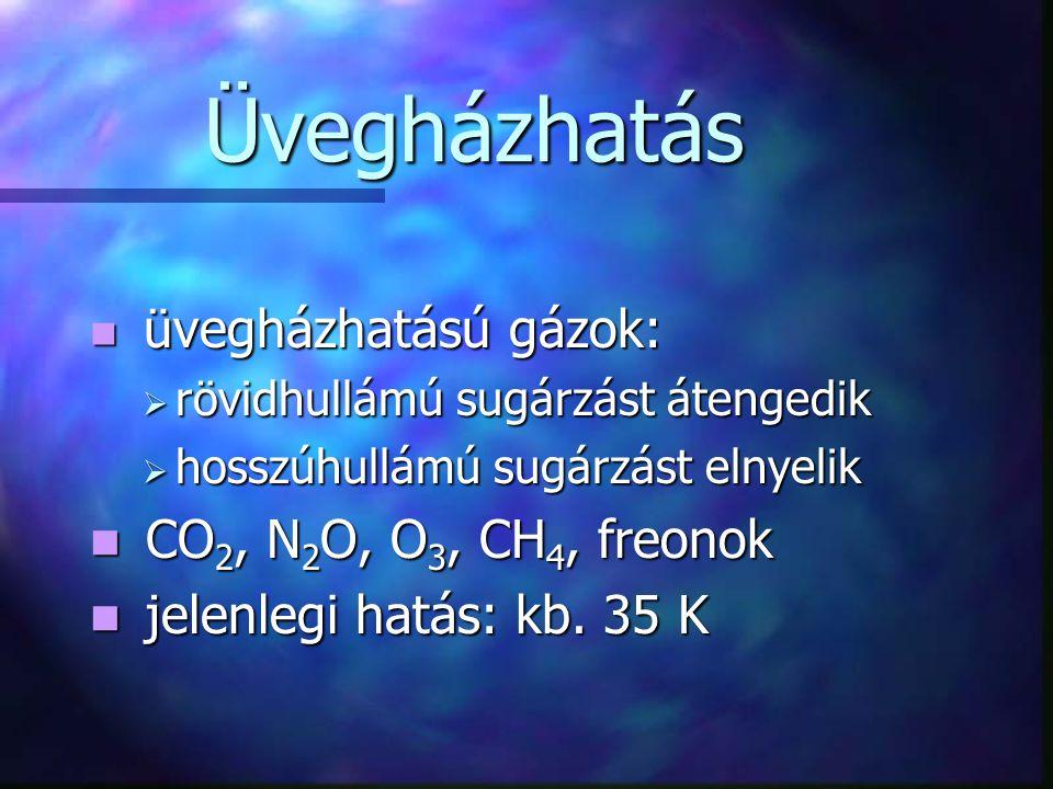 Üvegházhatás CO2, N2O, O3, CH4, freonok jelenlegi hatás: kb. 35 K