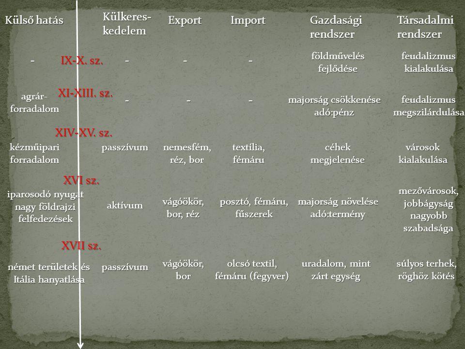 Külkeres-kedelem Külső hatás Export Import Gazdasági rendszer