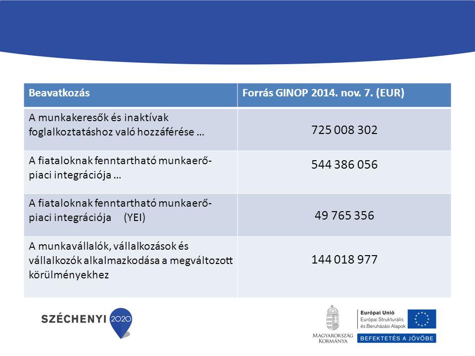 Beavatkozás Forrás GINOP 2014. nov. 7. (EUR) A munkakeresők és inaktívak foglalkoztatáshoz való hozzáférése …