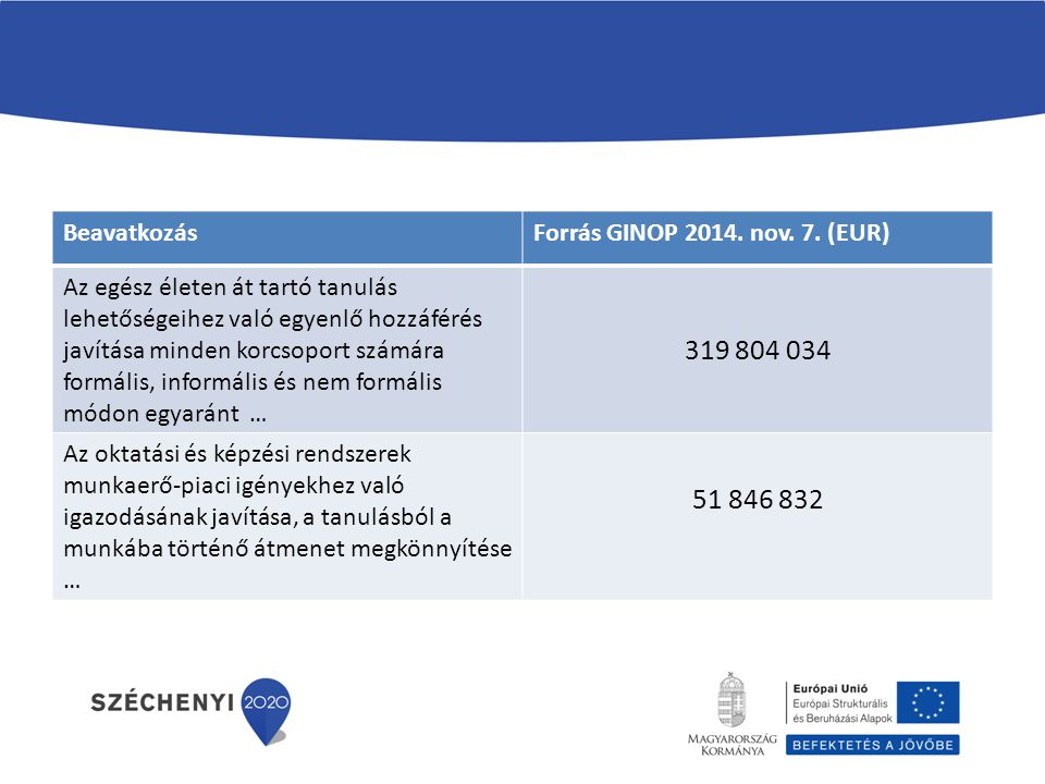 319 804 034 51 846 832 Beavatkozás Forrás GINOP 2014. nov. 7. (EUR)