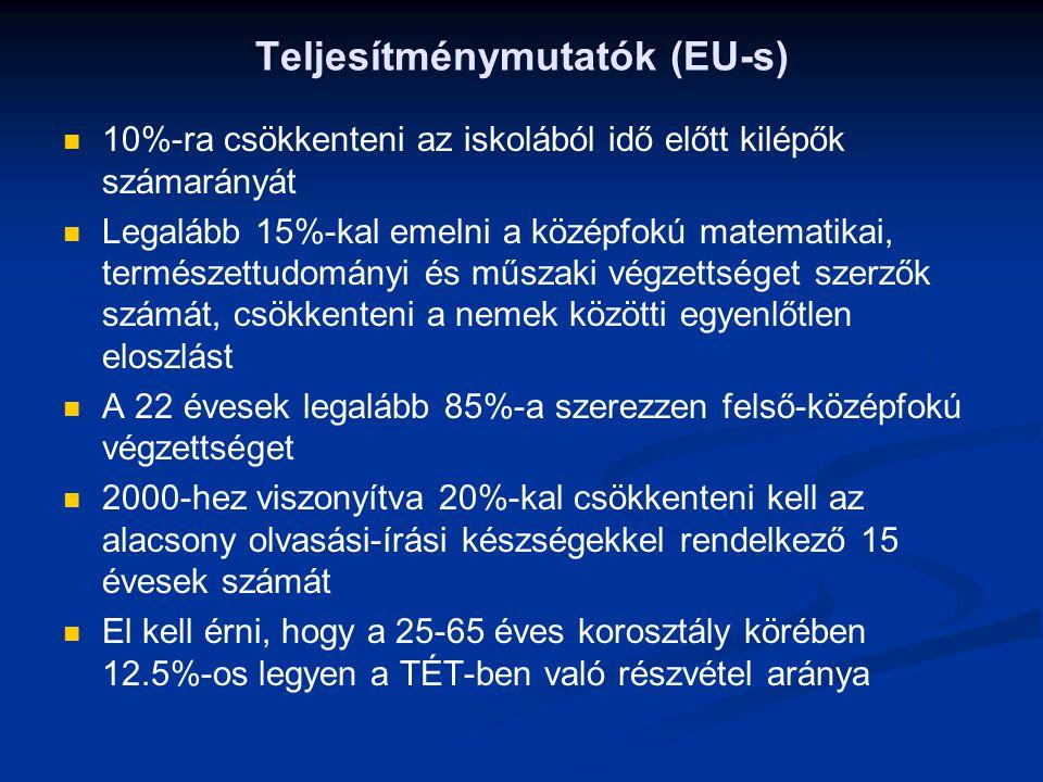 Teljesítménymutatók (EU-s)