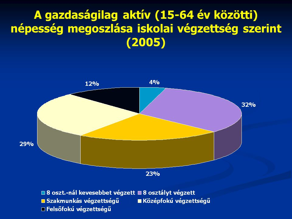 A gazdaságilag aktív (15-64 év közötti)