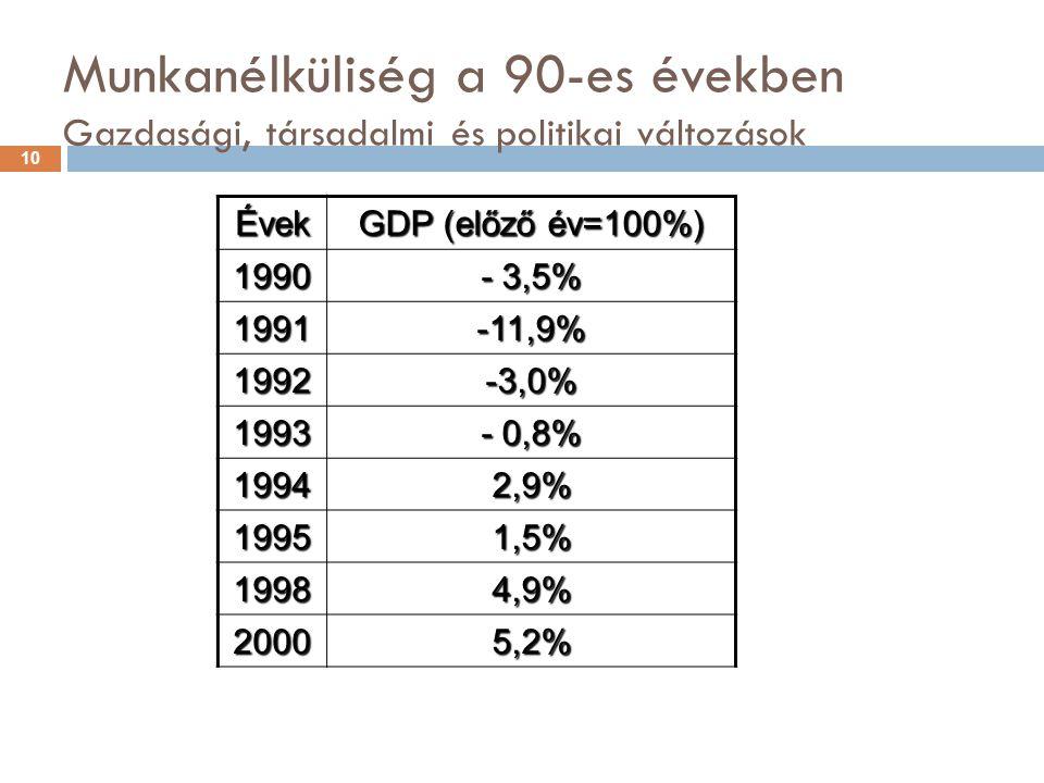 Munkanélküliség a 90-es években Gazdasági, társadalmi és politikai változások