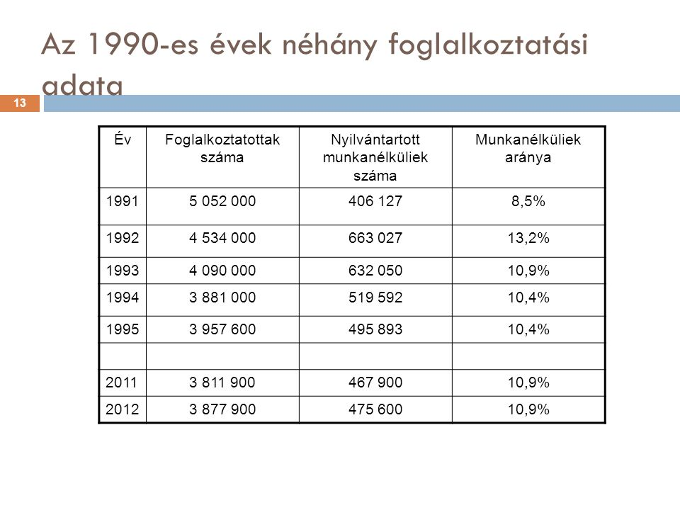 Az 1990-es évek néhány foglalkoztatási adata