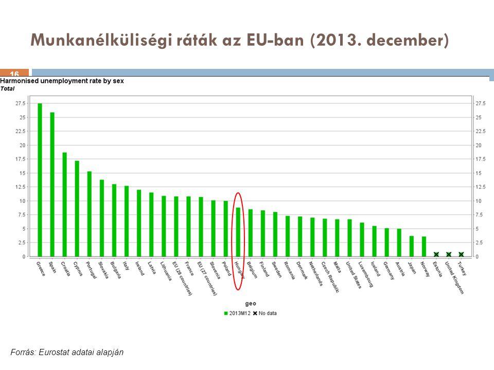Munkanélküliségi ráták az EU-ban (2013. december)