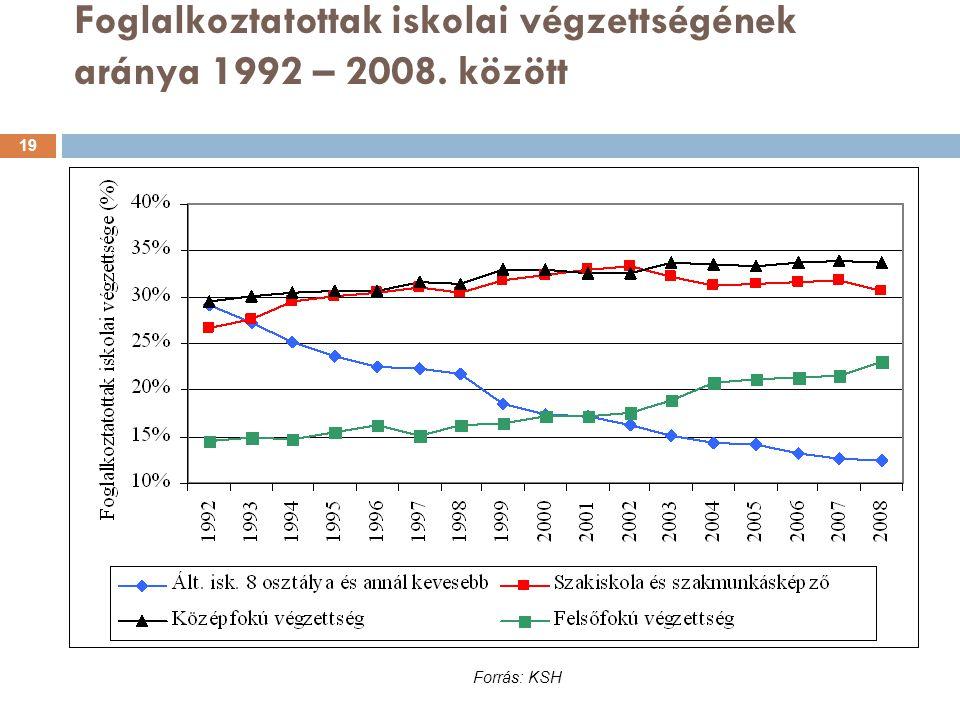 Foglalkoztatottak iskolai végzettségének aránya 1992 – 2008. között