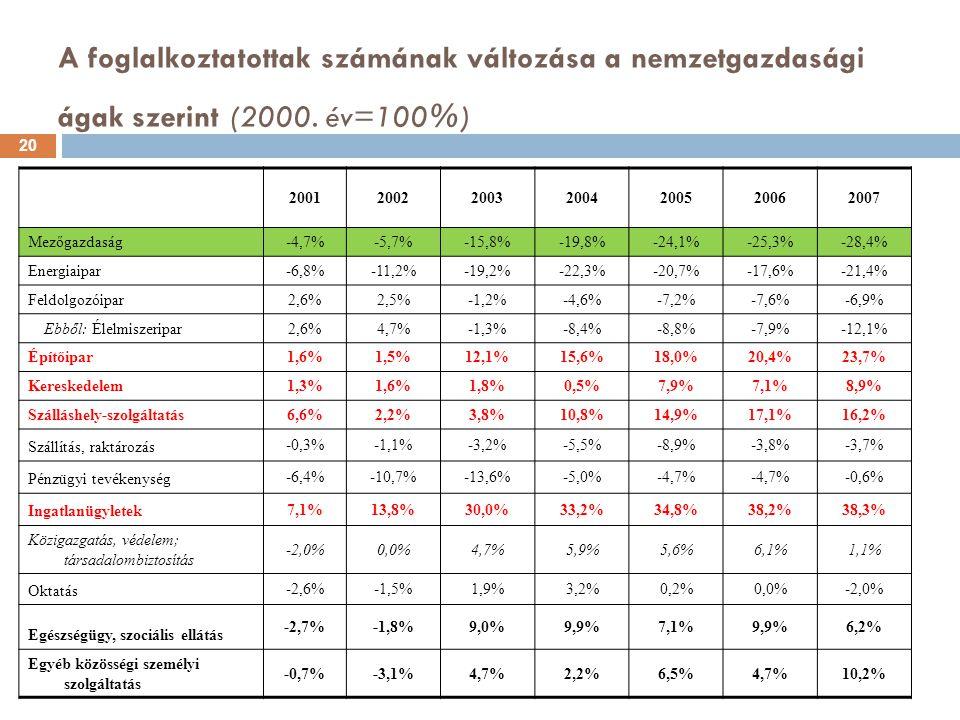 A foglalkoztatottak számának változása a nemzetgazdasági ágak szerint (2000. év=100%)