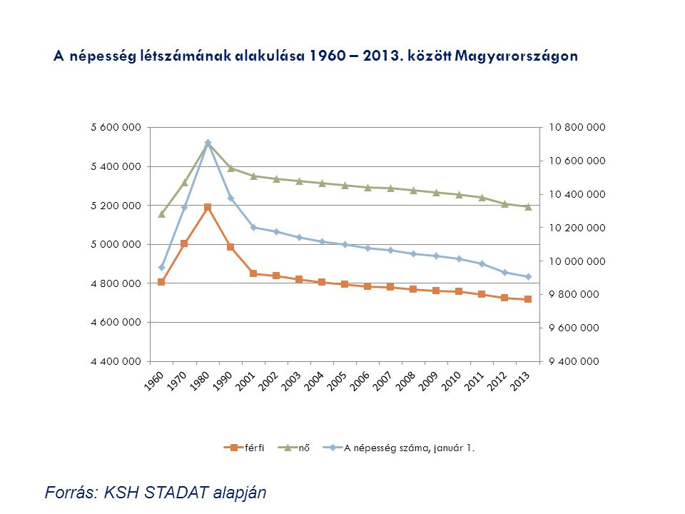 A népesség létszámának alakulása 1960 – 2013. között Magyarországon