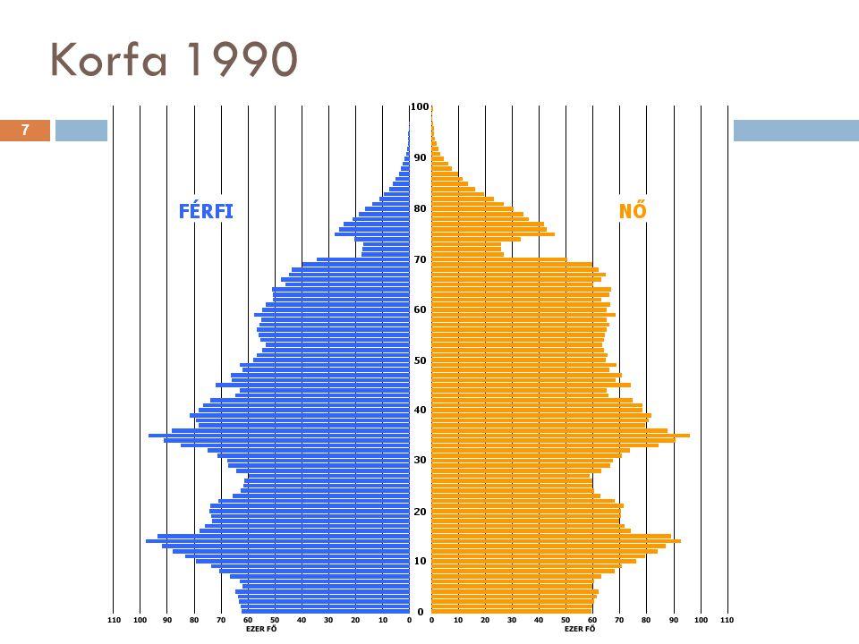 Korfa 1990