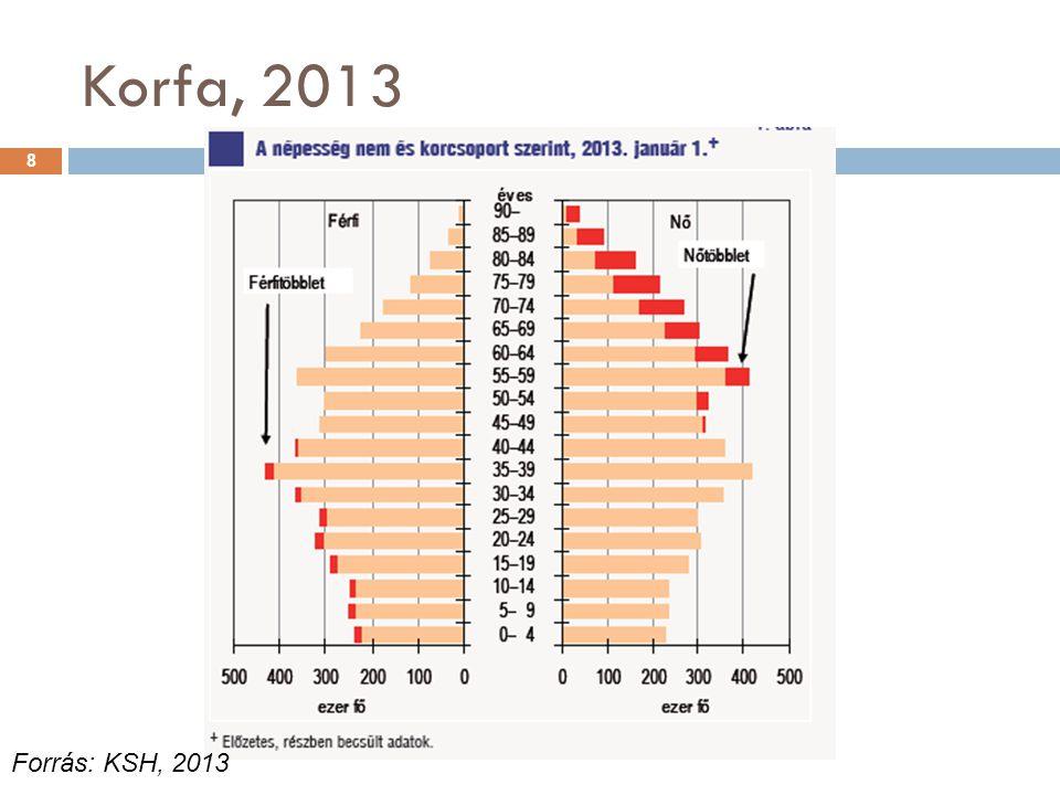 Korfa, 2013 Forrás: KSH, 2013