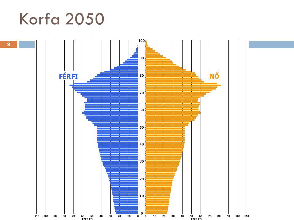 Korfa 2050