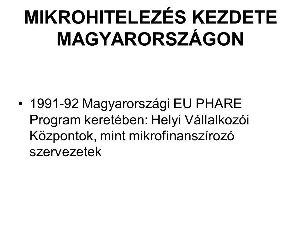 MIKROHITELEZÉS KEZDETE MAGYARORSZÁGON