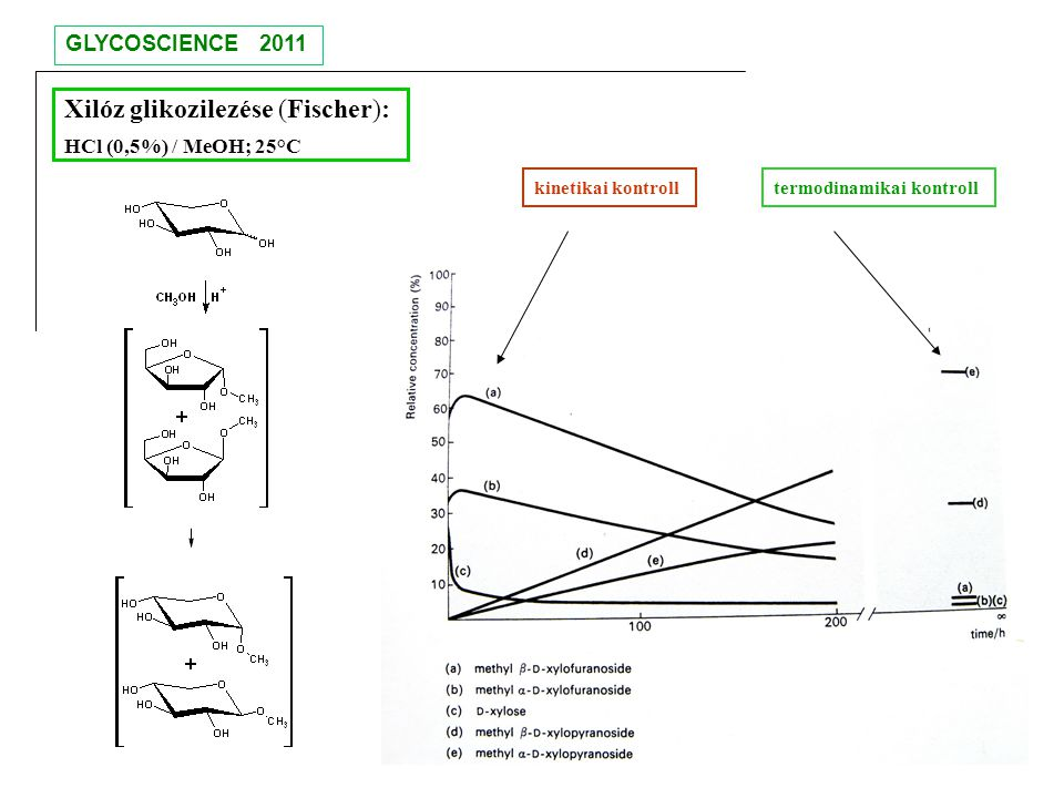 Xilóz glikozilezése (Fischer): HCl (0,5%) / MeOH; 25°C