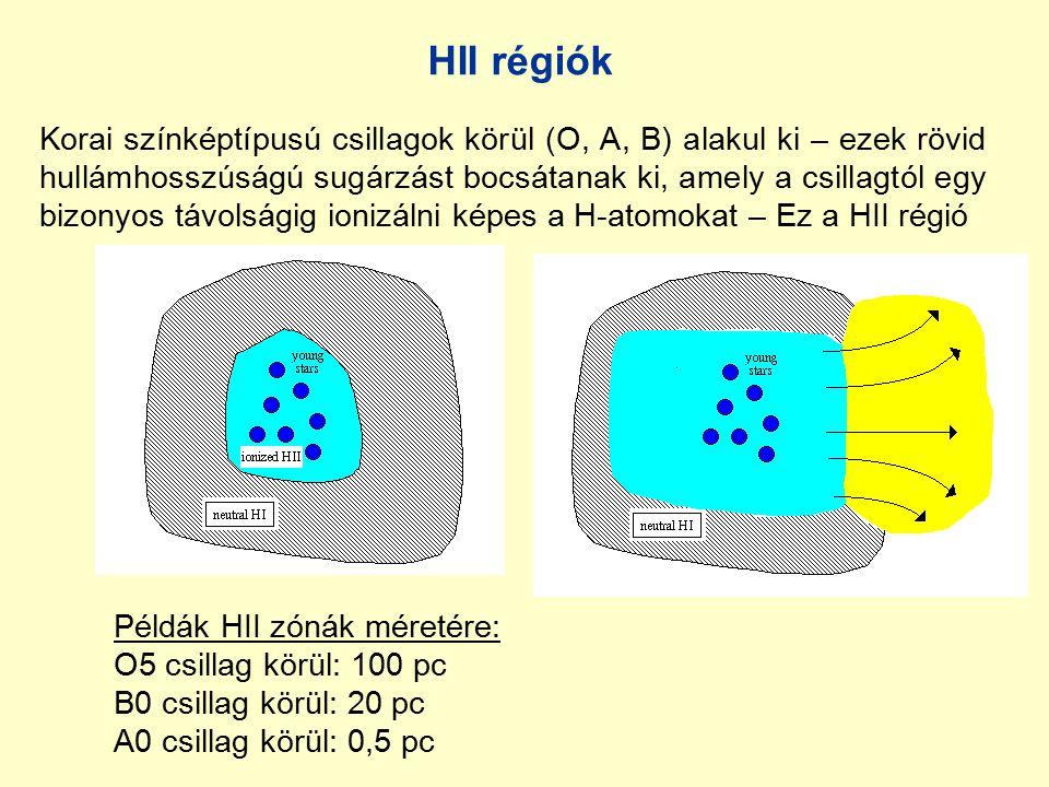 HII régiók