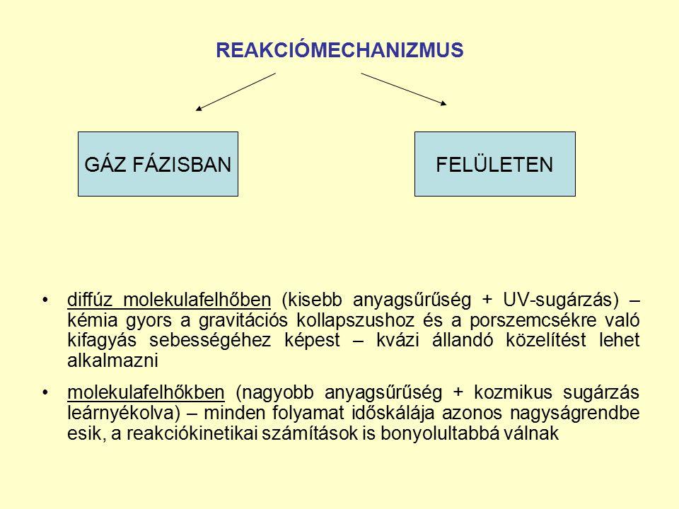 REAKCIÓMECHANIZMUS GÁZ FÁZISBAN FELÜLETEN