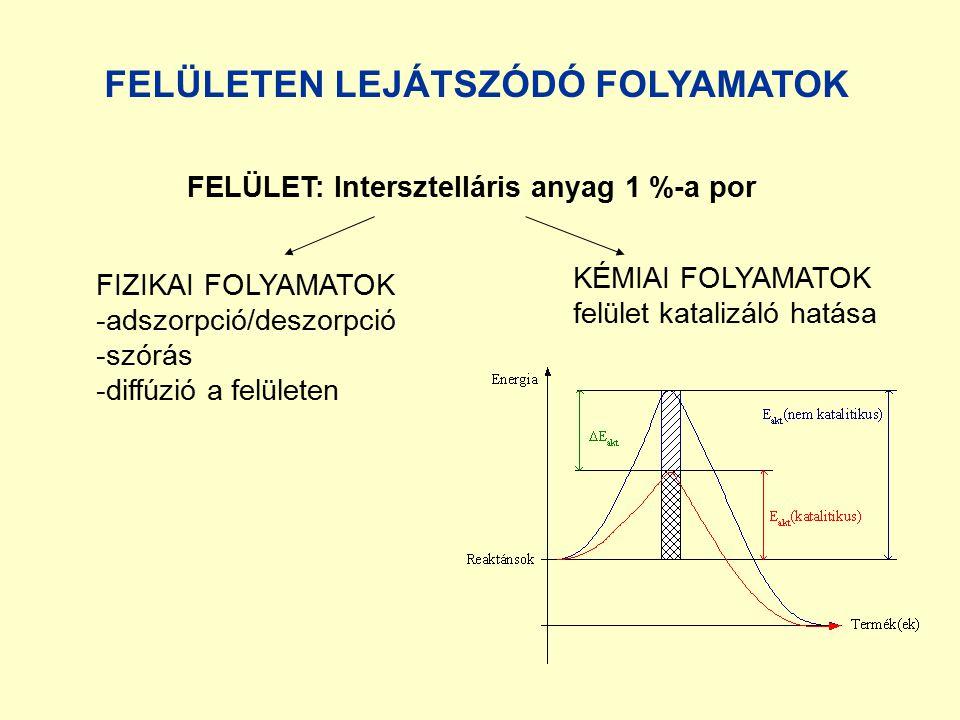 FELÜLETEN LEJÁTSZÓDÓ FOLYAMATOK