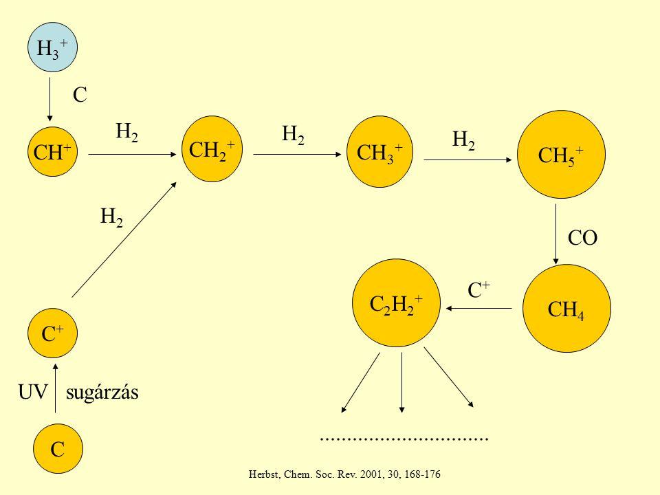 H3+ C H2 CH5+ CH2+ H2 CH3+ H2 CH+ H2 CO C2H2+ CH4 C+ C+ UV sugárzás