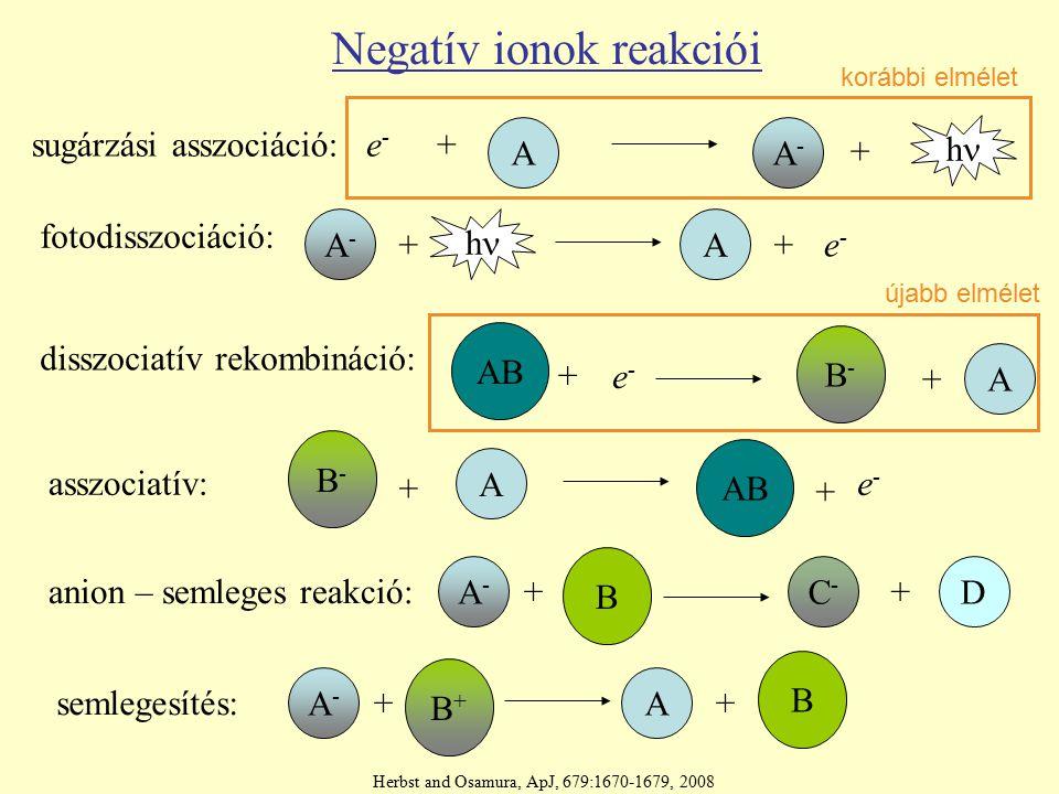 Negatív ionok reakciói