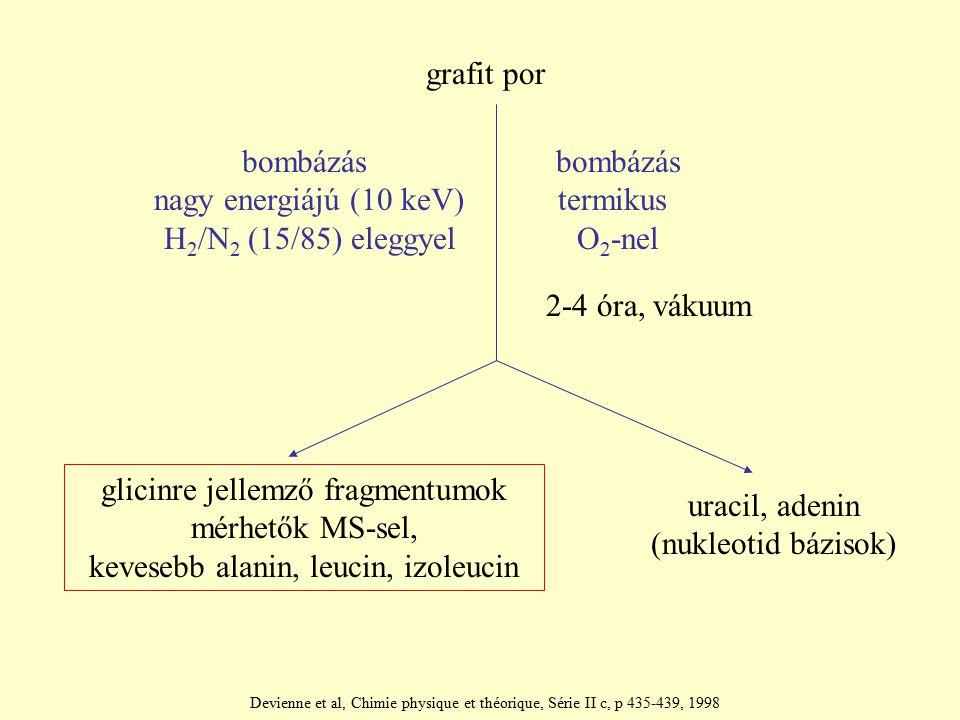 glicinre jellemző fragmentumok mérhetők MS-sel,