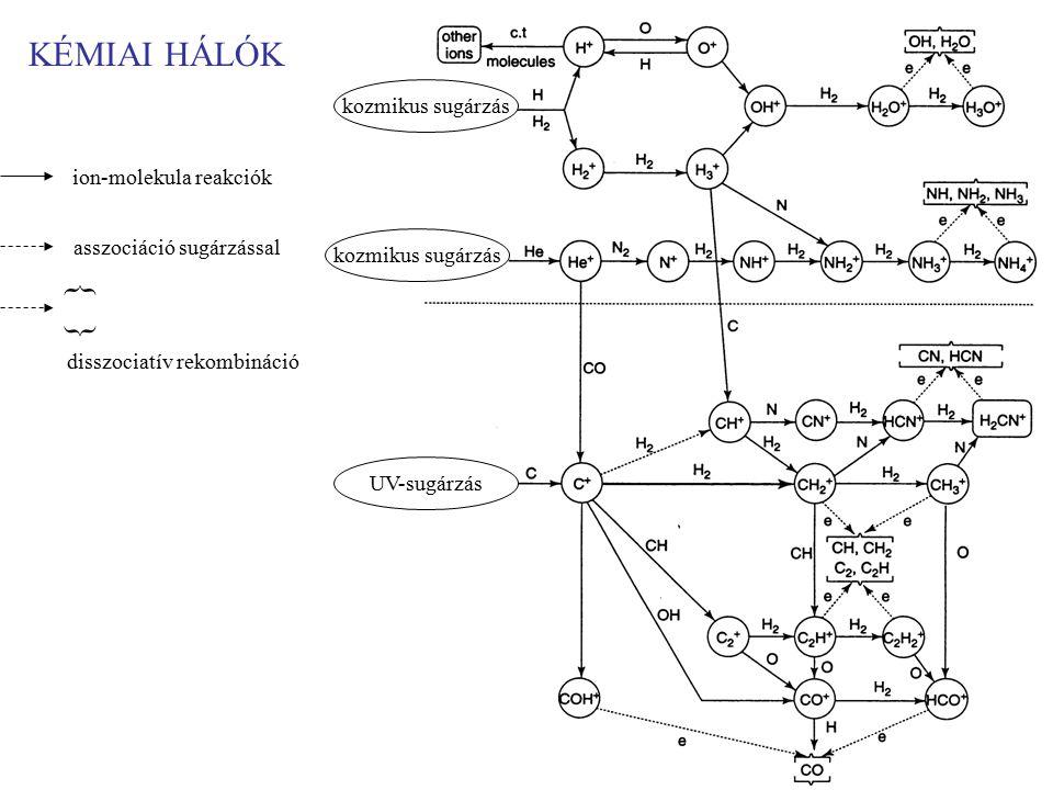 KÉMIAI HÁLÓK { } kozmikus sugárzás ion-molekula reakciók