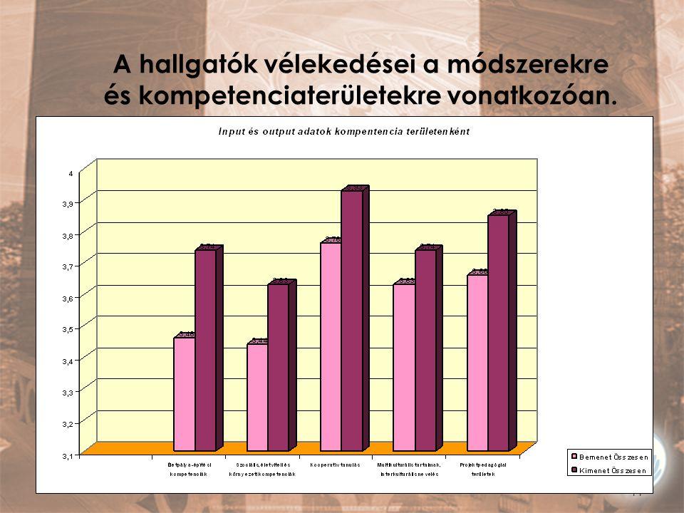 A hallgatók vélekedései a módszerekre és kompetenciaterületekre vonatkozóan.