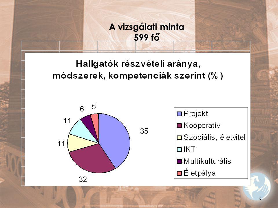 A vizsgálati minta 599 fő