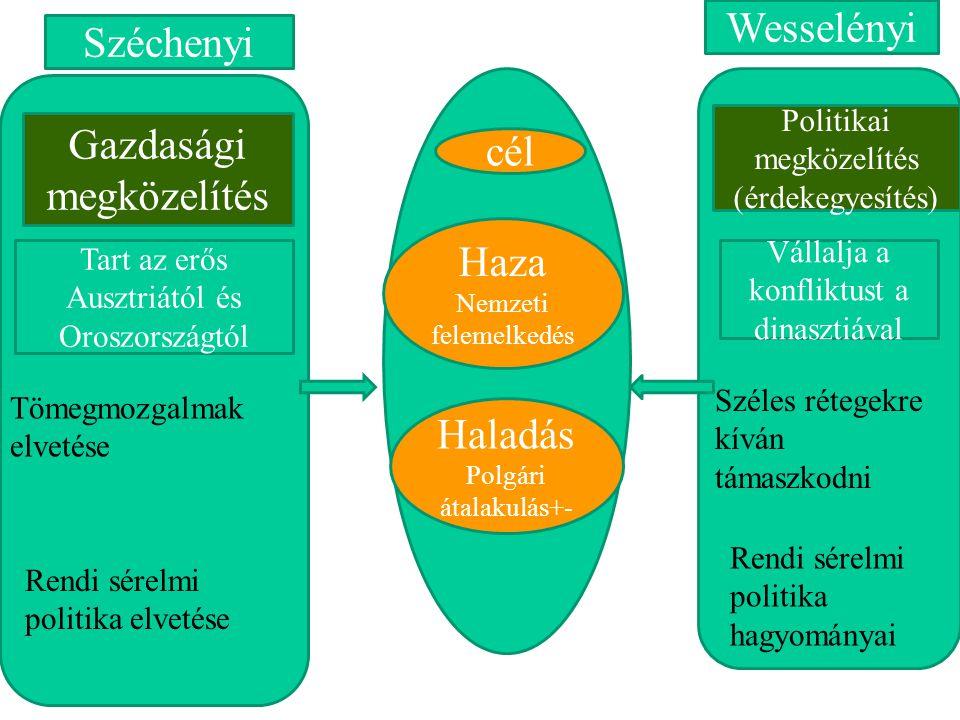 Wesselényi Széchenyi Gazdasági cél megközelítés Haza Haladás