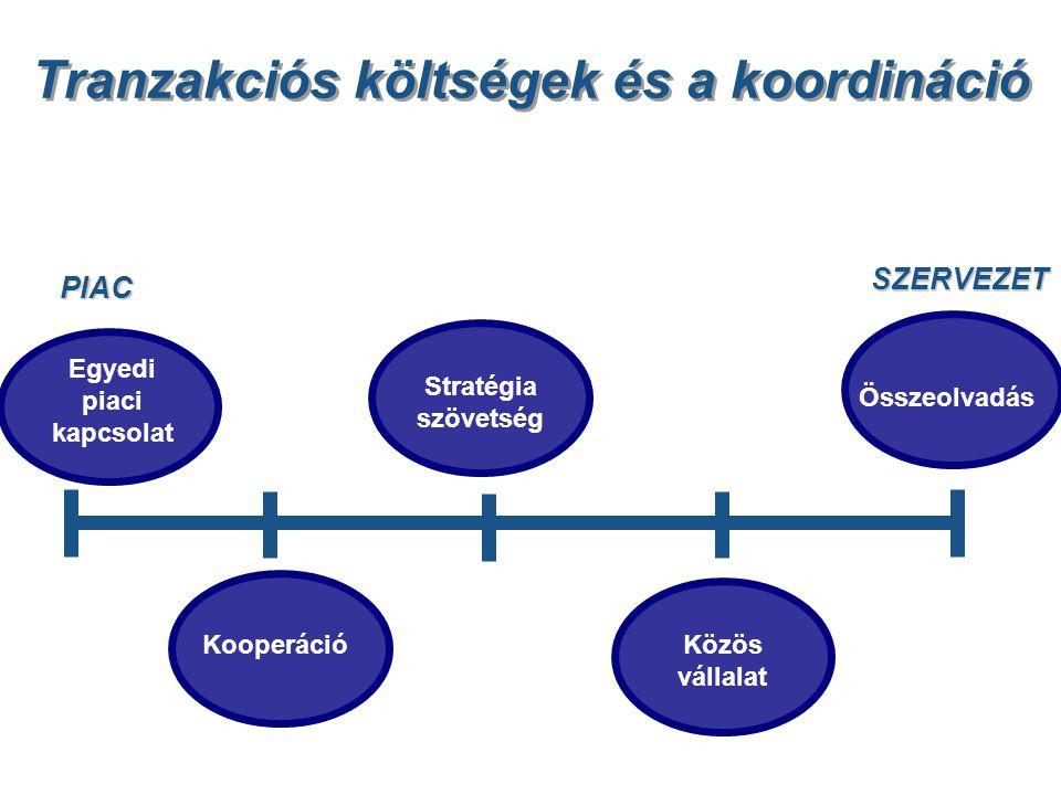 Tranzakciós költségek és a koordináció