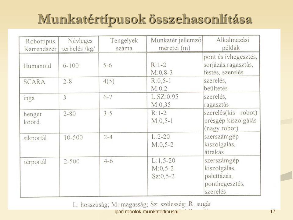 Munkatértípusok összehasonlítása