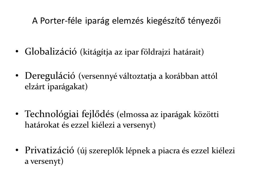 A Porter-féle iparág elemzés kiegészítő tényezői