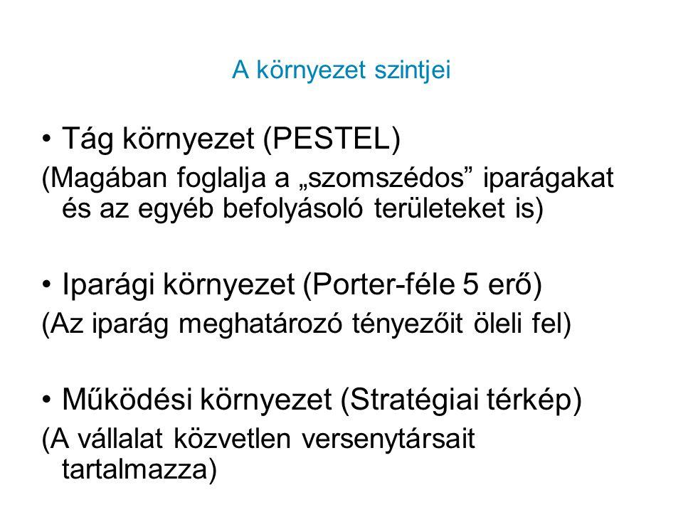 Tág környezet (PESTEL)