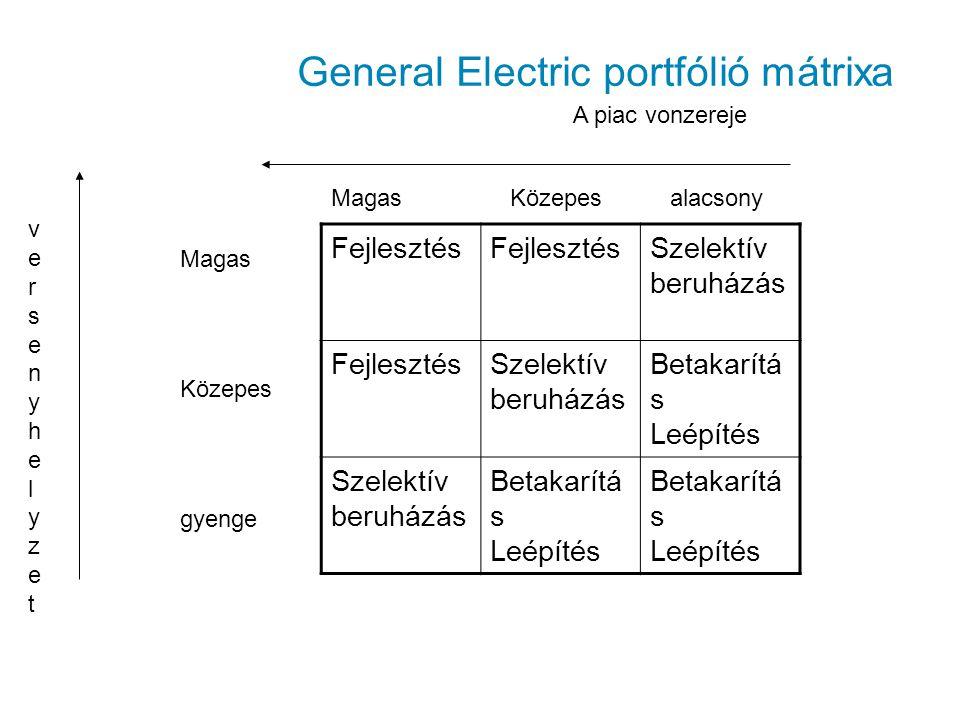 General Electric portfólió mátrixa