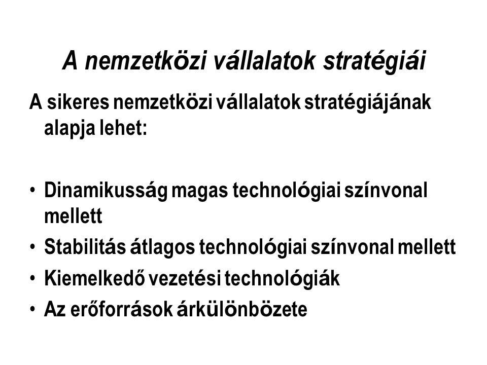 A nemzetközi vállalatok stratégiái